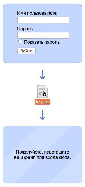Вход на сайт с помощью авторизационного файла