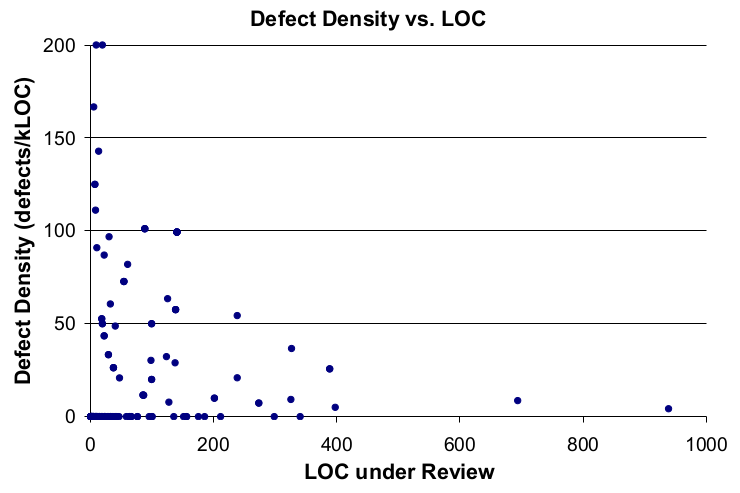 Number of lines for review and comments ratio