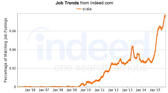 scala Job Trends graph