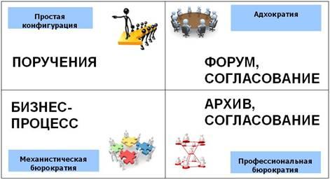 Специфика документооборота организаций