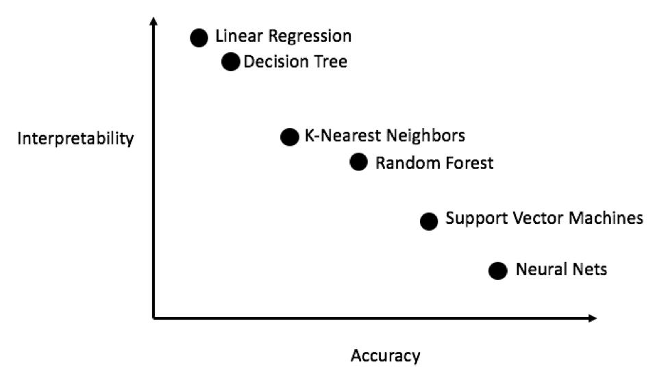 Делаем проект по машинному обучению на Python  Часть 2