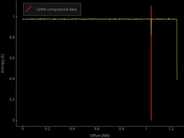Исследуем обфускацию прошивки Linksys WRT120N