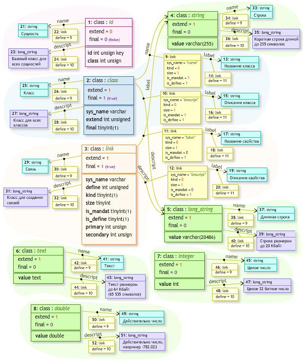 Основные классы данных и их описание
