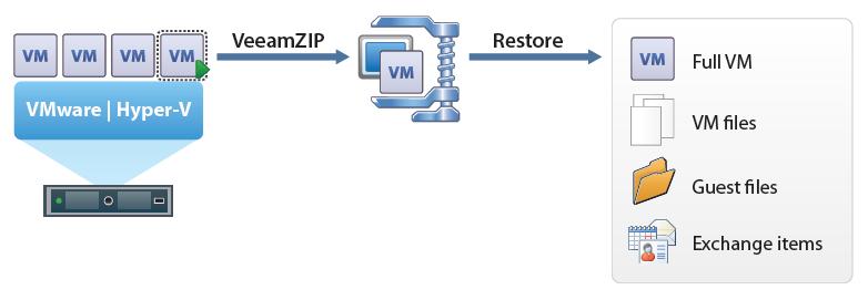 Бесплатный Veeam Backup Free Edition v7 – обзор новой версии