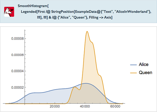 """SmoothHistogram[Legended[First/ @ StringPosition[ExampleData @ {""""Text"""",""""AliceInWonderland""""},#],#]&/ @ {""""Alice"""",""""Queen""""},Filling->Axis]"""