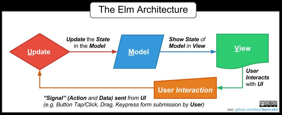 Паттерн Model-Update-View и зависимые типы