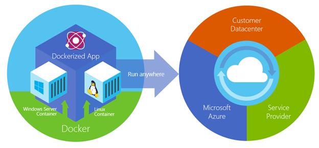 Партнерство Docker и Microsoft: множество анонсов