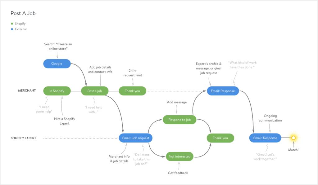Customer Journey Map вупрощённом варианте отShopify