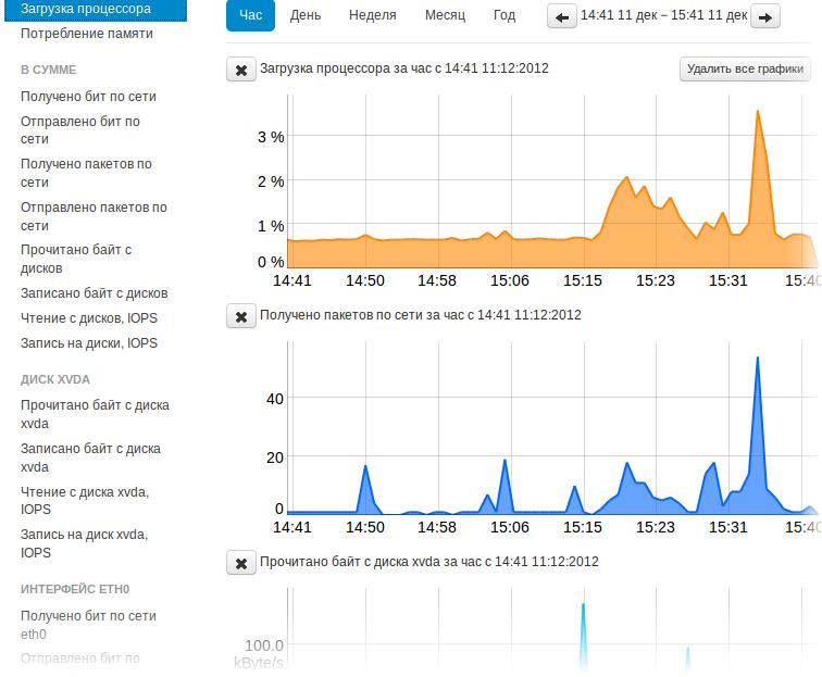Новый интерфейс графиков потребления ресурсов облачных серверов Селектел
