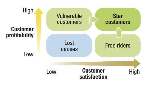Пользовательская удовлетворённость иприбыльность © MIT Sloan