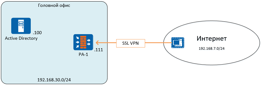 Features settings Palo Alto Networks: SSL VPN