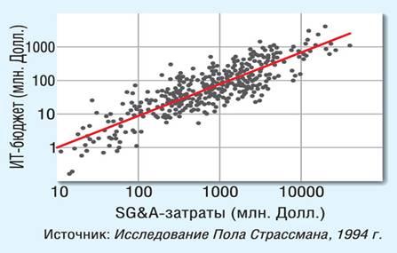 Рисунок 2. Взаимосвязь между уровнем затрат в ИТ и  показателем SG&A