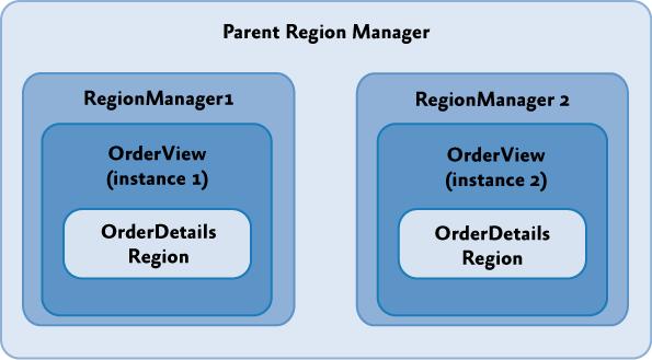 Родительский и ограниченный областью видимости менеджер регионов