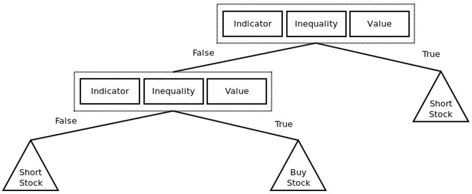 Технологии фондового рынка: 10 заблуждений о нейронных сетях