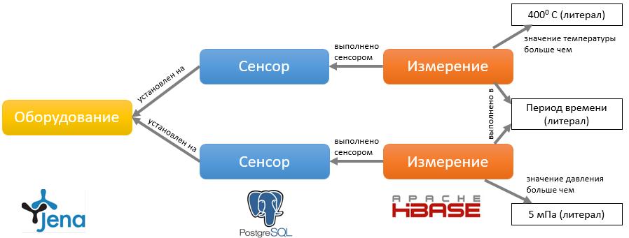 Схема графа запроса