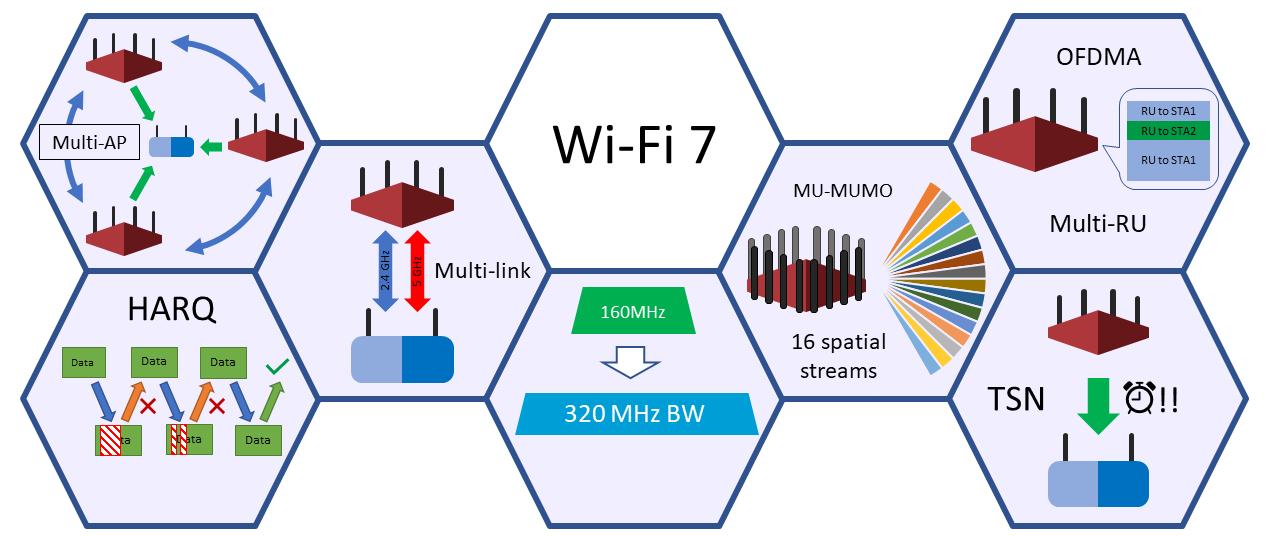 Основные фичи Wi-Fi 7 (картинка из статьи https://ieeexplore.ieee.org/stamp/stamp.jsp?tp=&arnumber=9090146)