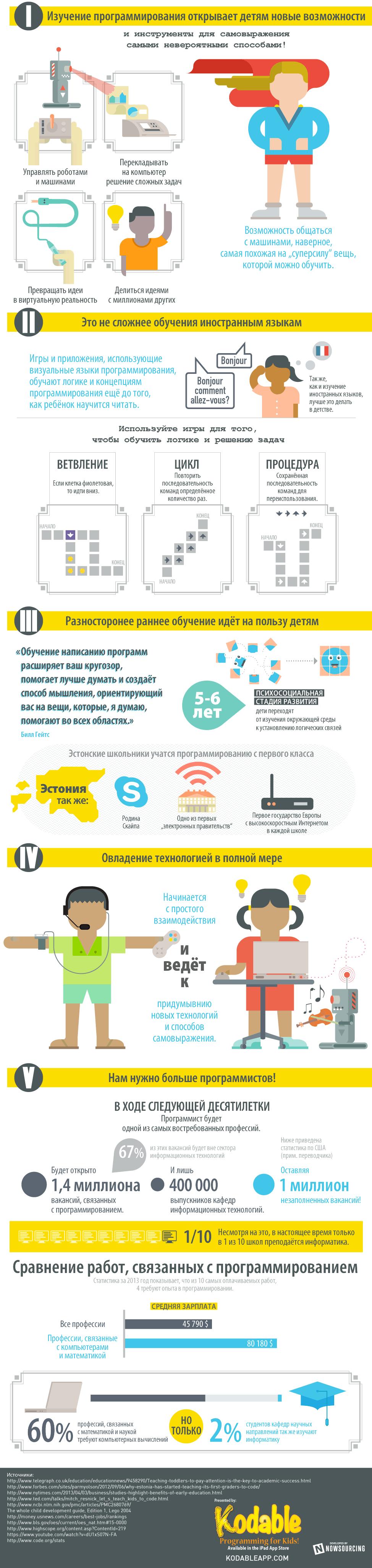 Иллюстрация: 5 причин учить детей программированию