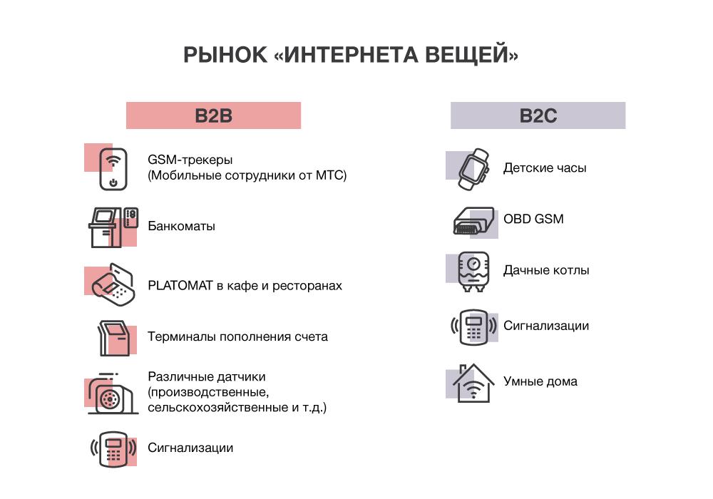 Из каких девайсов сегодня состоит рынок «интернета вещей» в России