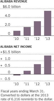 Китайский интернет-гигант Alibaba выбрал для IPO Нью-Йоркскую фондовую биржу (NYSE)