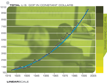 ВВП США (в миллиардах долларов 2000 года)