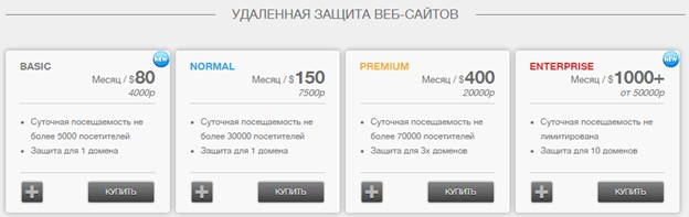 Цены на защита сайта от DDOS