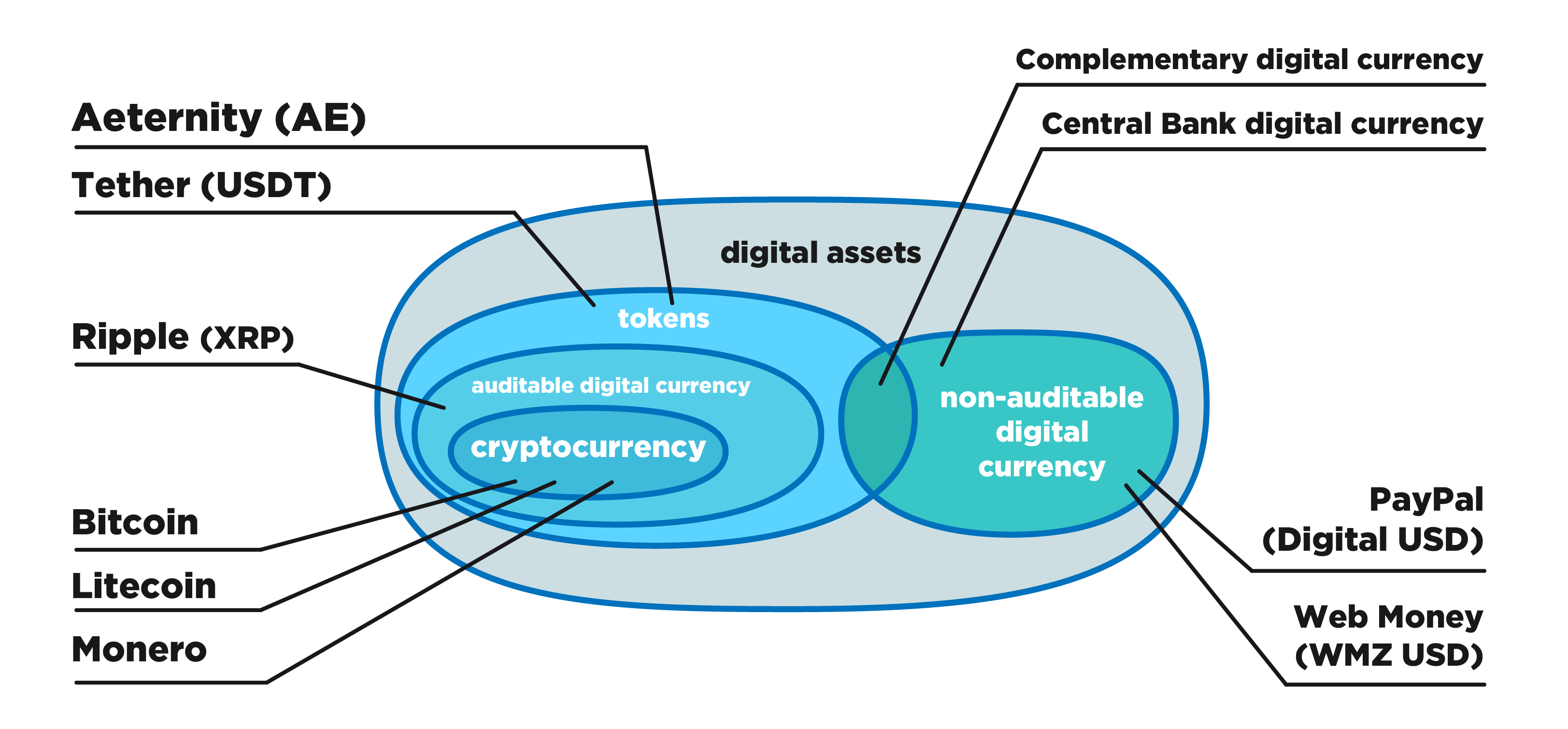 How to distinguish the crypto currency from the non-crypto currency