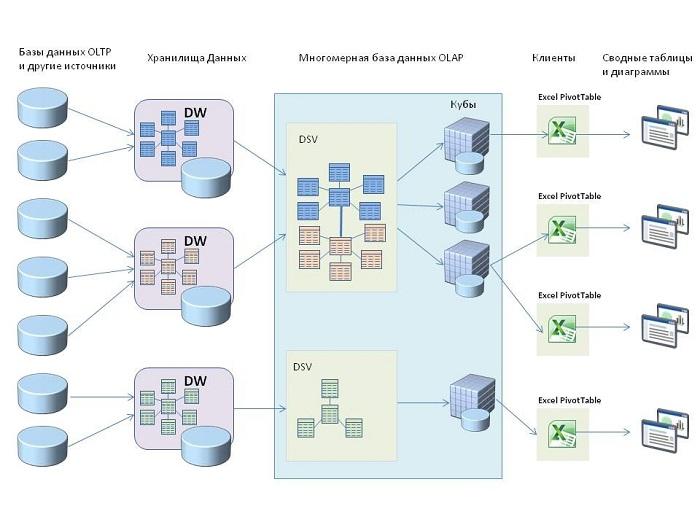 SSAS 2012: от многомерной к табличной модели данных