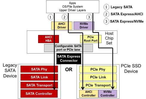 Конфигурирование SATA Express порта