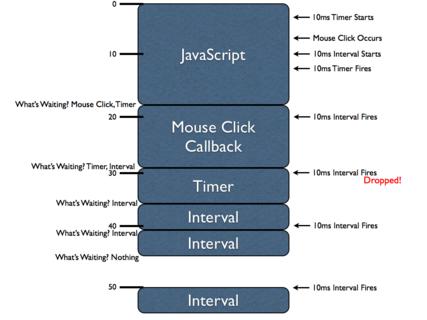 Схема работы таймеров в JavaScript