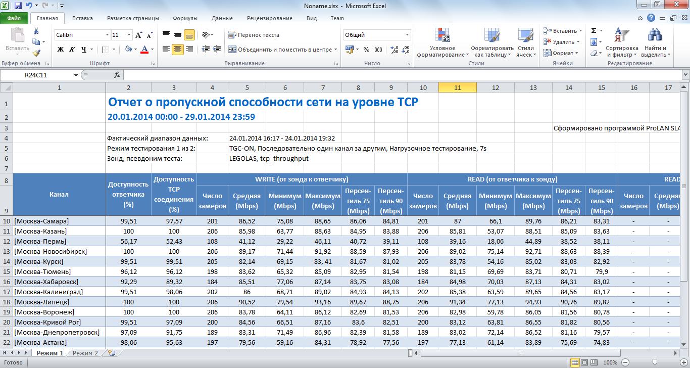 Какую скорость сети обеспечивает провайдер Фактически Хабрахабр На Рисунке 3 показан пример отчёта в формате ms excel из которого сразу видно что канал Москва Пермь работает хуже других
