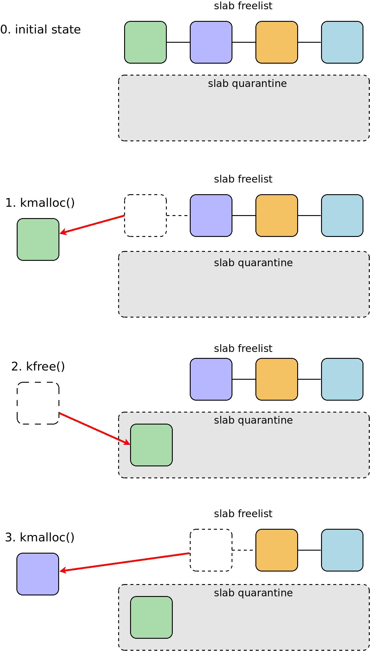 Карантин для динамической памяти ядра Linux