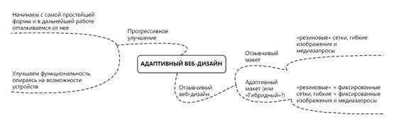 Структура адаптивного веб-дизайна