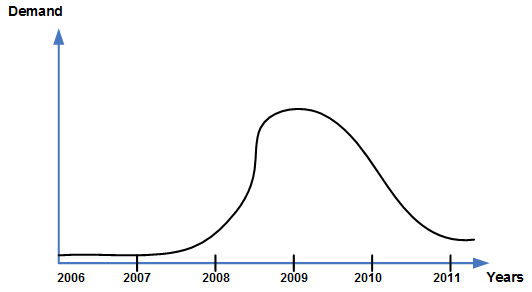 """Рисунок 3. В 2006 году Евгений начертил вот такой график предполагаемой востребованности решения для проверки С++ кода на совместимость с платформой AMD64. Предполагалось, что в 2010 спрос пойдёт на убыль и, вдобавок, Microsoft выпустит какое-то стандартное решение, которое вытеснит анализатор Viva64 с рынка. Однако, за 2-3 года мы надеялись снять """"сливки"""" и накопить денег для будущих начинаний."""