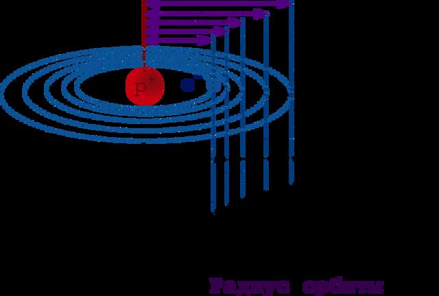h-atom-orbits