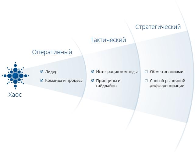Модель зрелости UX. Оперативный уровень