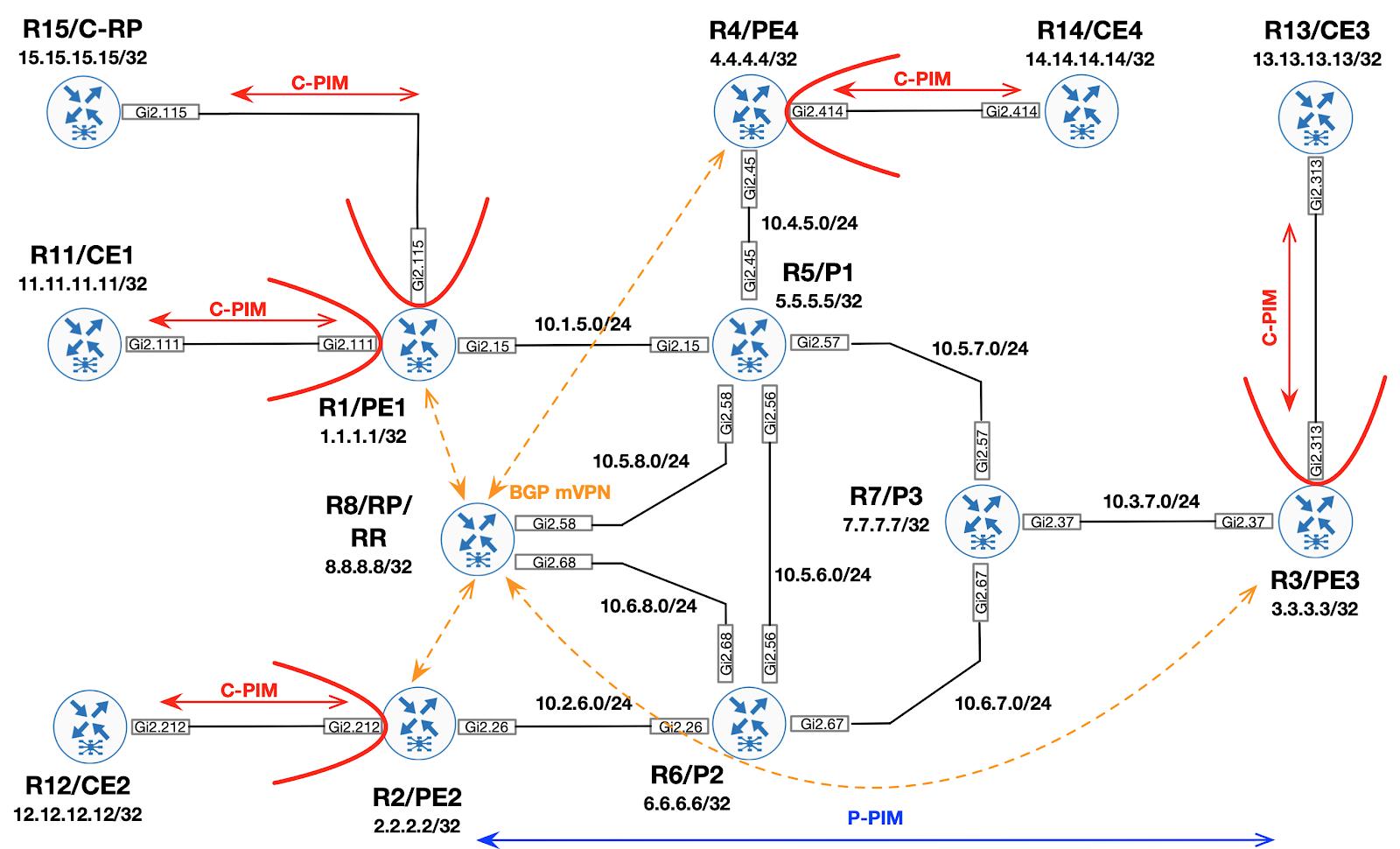Внедрение Multicast VPN на Cisco IOS (часть 3  BGP Auto-Discovery)