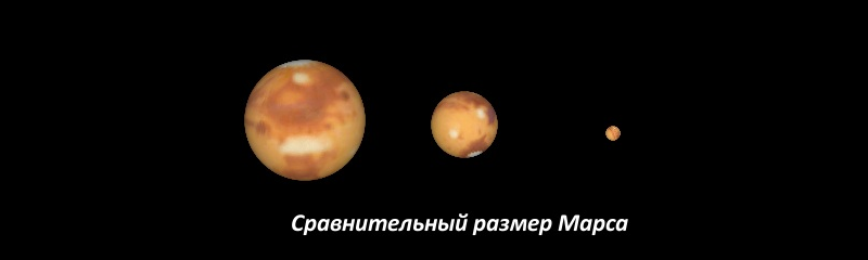 Comparison of the apparent dimensions of Mars at different distances from the Earth (when observed through a telescope): the left image - during the great opposition average - during the usual opposition right - near the top connection with the Sun, at the greatest distance from Earth.