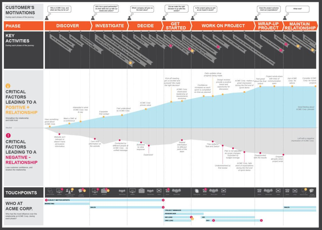 Customer Journey Map отMacadamian