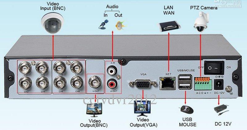 Подключение видеорегистратора к телевизору