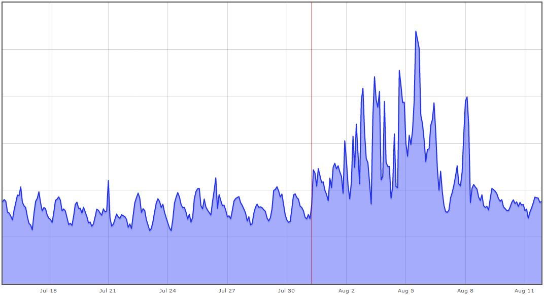 График общей нагрузки на кластере