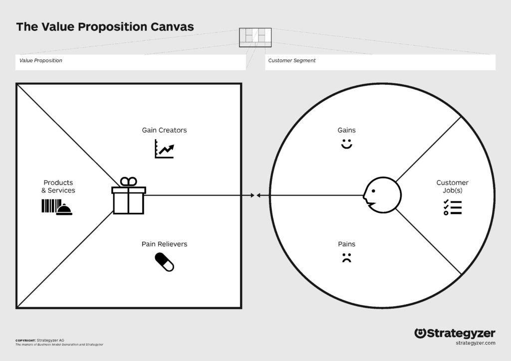 Фреймворк The Value Proposition Canvas от Alexander Osterwalder