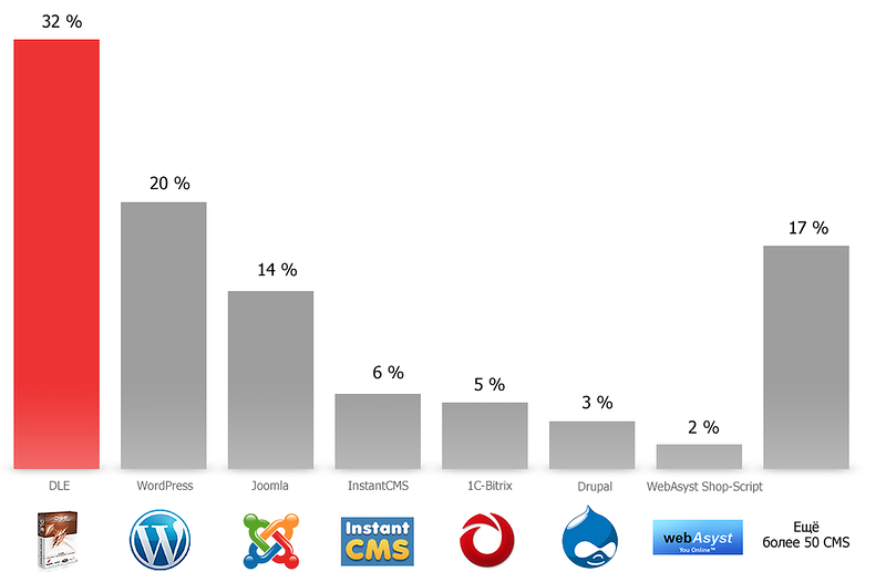 Диаграмма распространенности CMS среди подозрительных сайтов
