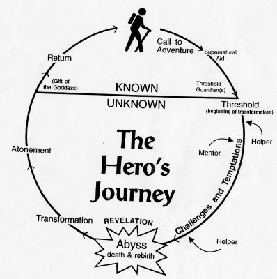 hero's journey path