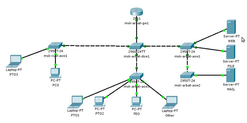 сети для маршрутизации