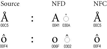 NFC и NFD
