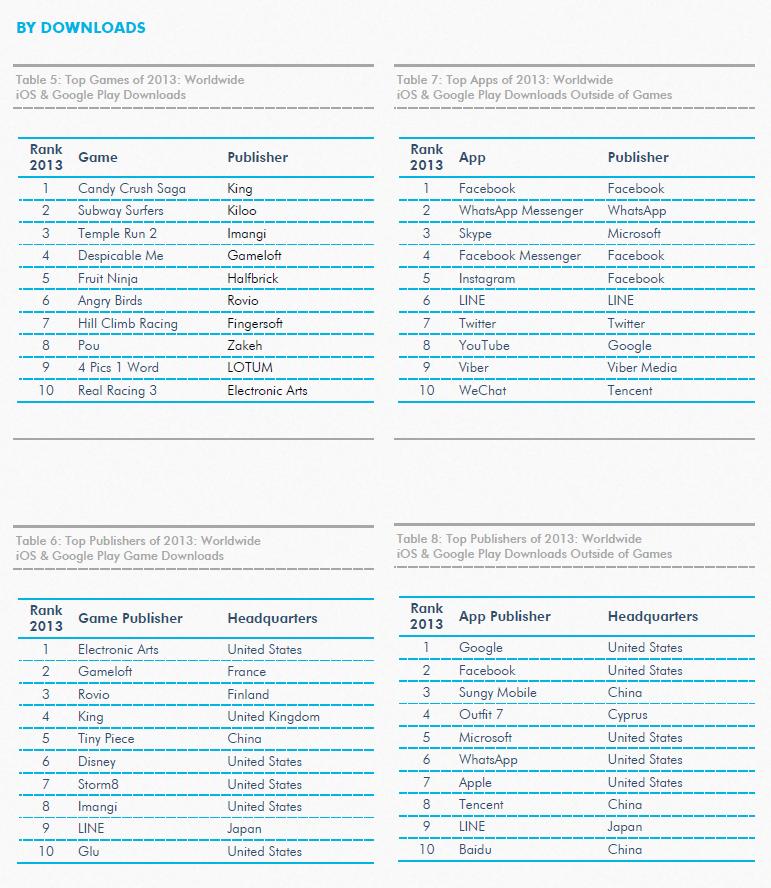 9 главных тенденций рынка мобильных приложений в 2013 году