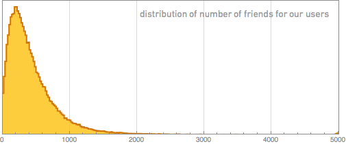 Распределение числа друзей для наших пользователей