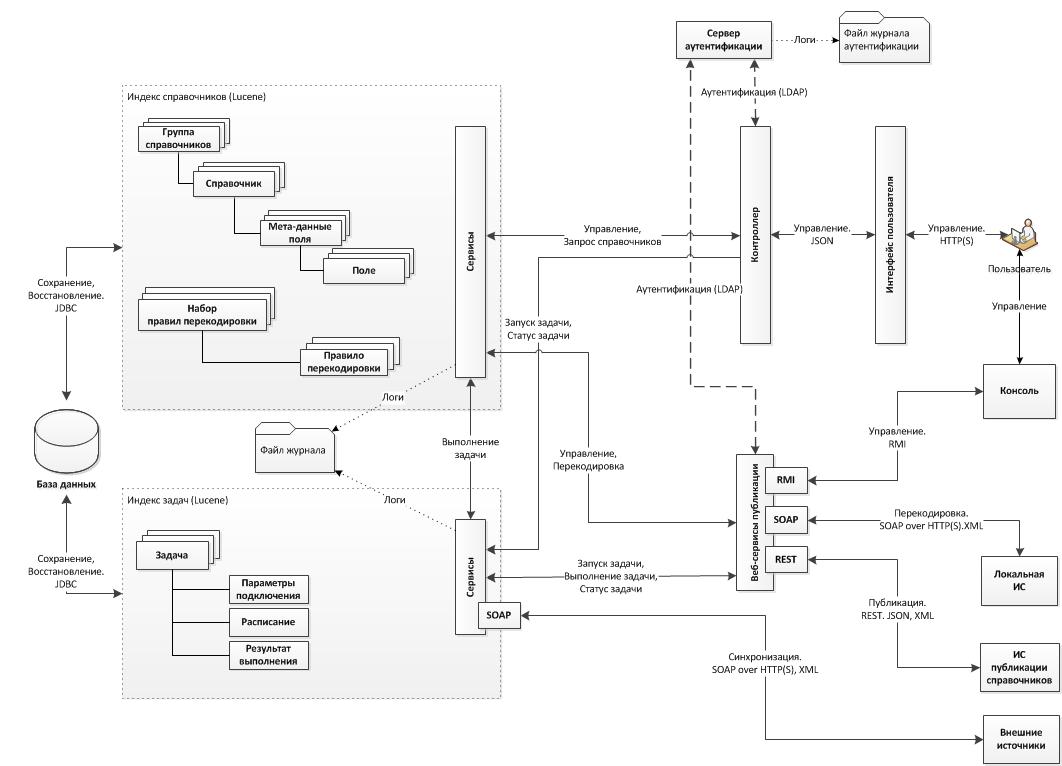схема потока данных