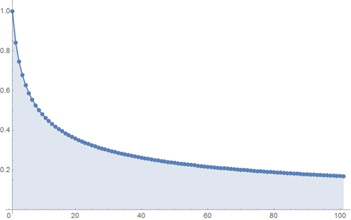 Top-100-sines-of-Wolfram-Alpha_21.png