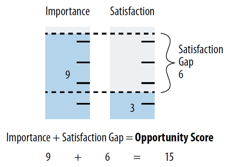 Принцип расчёта Opportunity gap ©James Kalbach